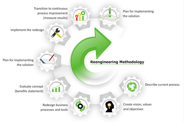 Business Process Engineering | Yi-Ecomodern Solutions Sdn Bhd
