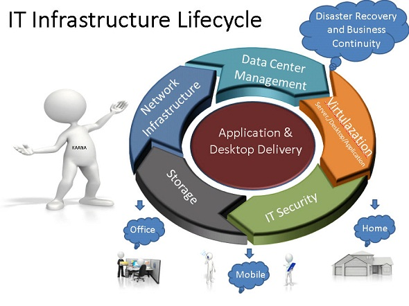 It Infrastructures Design Yi Ecomodern Solutions Sdn Bhd